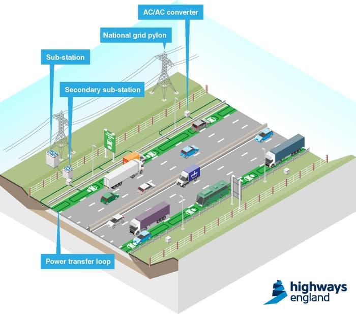 wireless-charging-road